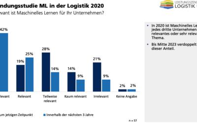 Anwenderstudie Maschinelles Lernen in der Logistik 2020 – Zukünftig viel Potenzial für ML in der Praxis